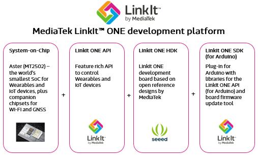 MediaTek LinkIt™ ONE Development Platform
