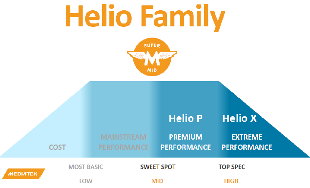 MediaTek rebranding the high-end smartphone SoC family into Helio