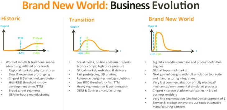 MediaTek's Brand New World - Business Evolution -- MWC2015