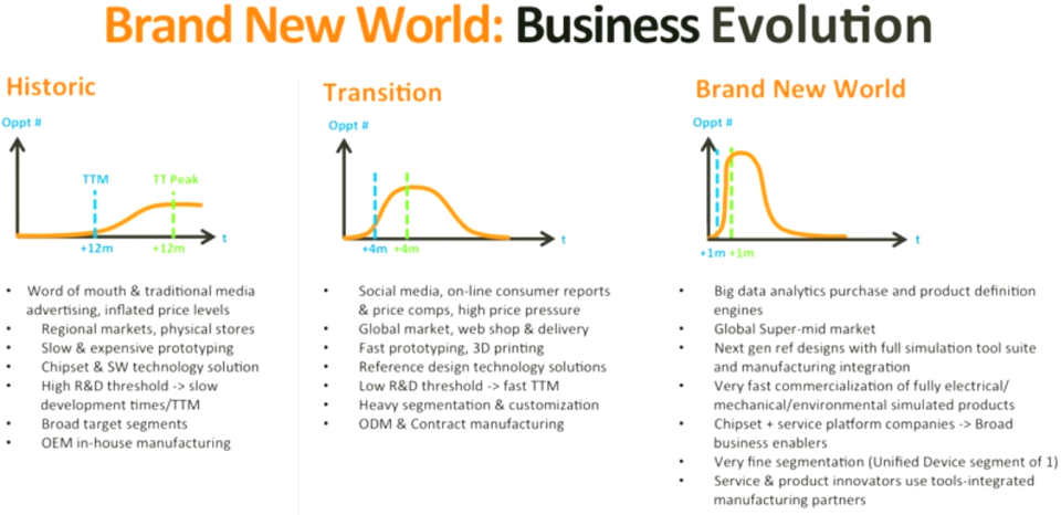 MediaTek's Brand New World - Business Evolution -- MWC2015