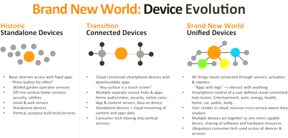 MediaTek's Brand New World - Device Evolution -- MWC2015
