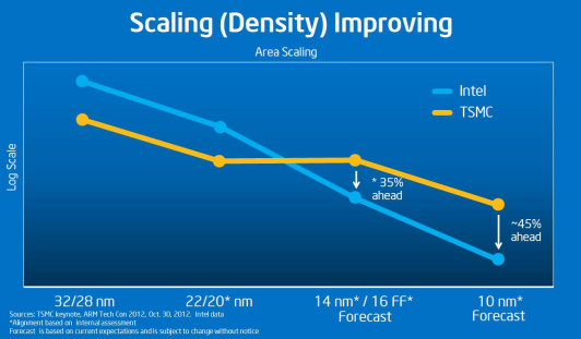 futureICT - 2013--Intel Is Committed to Press Ahead on Density - Enables a 'Transistor Like' Lead in Density