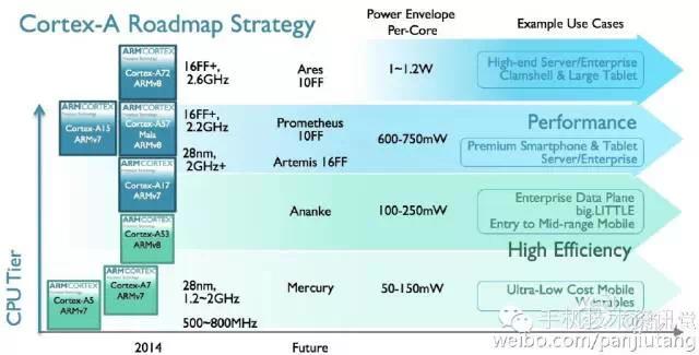 futureICT - Cortex-A Roadmap Strategy -- April-2015