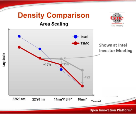 futureICT - Jan-2014--Density Comparison by TSMC vs Intel 2013 statement