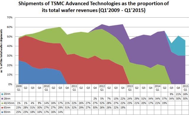 futureICT - Shipments of TSMC Advanced Technologies Q1'2009 - Q1'2015
