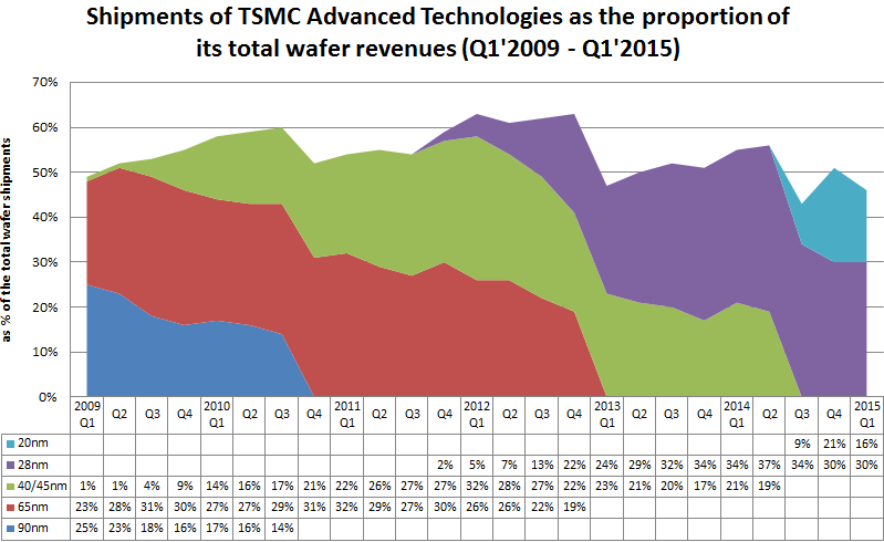 futureICT - Shipments of TSMC Advanced Technologies Q1'2009 - Q1'2015