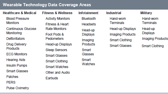 futureICT - Wearable Technology Data Coverage Areas by IHS