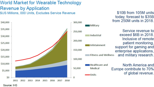 futureICT - World Market for Wearable Technology - Revenue by Application -- IHS-November-2014