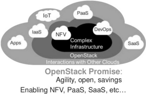 OpenStack Promise as per Moogsoft -- June 3, 2015