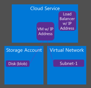 The classic management model of Azure for IaaS, May 2015.