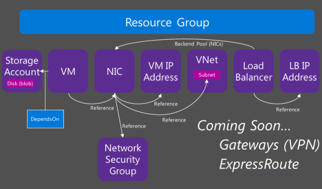 Azure Resource Manager V2 - the new management model for IaaS -- May-2015