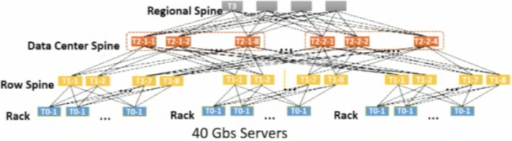 Host Networking making Azure hyper-scale with SDN -- 17-June-2015