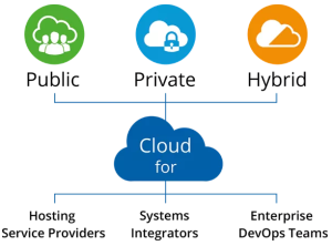 Jelastic - a cloud-in-a-box solution for DevOps teams of Hosting Service Providers, Systems Integrators and Enterprise Customers -- 1-June-2015
