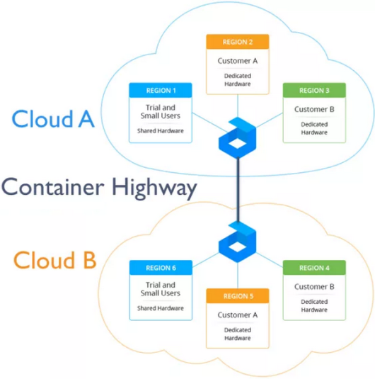 Jelastic Multicloud example with high availability across data centers by a container highway between them -- 1-June-2015