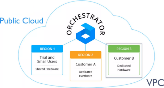 Jelastic example of 3 Virtual Private Clouds with a single orchestration platform -- 1-June-2015