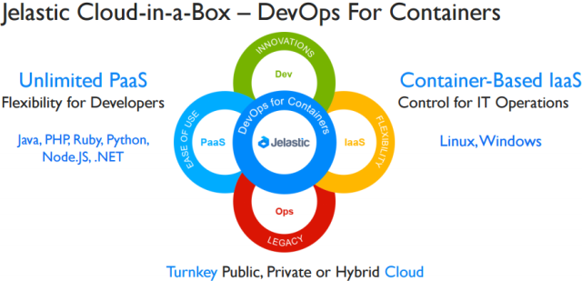 Jelastic - Cloud-in-a-Box -- DevOps for Containers -- 3-March-2015