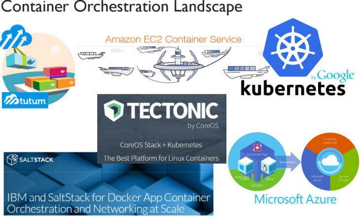 Jelastic - Container Orchestration Landscape by Ruslan Synytsky -- 10-June-2015