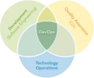 Jelastic DevOps Concept as a new approach to develop software -- 1-June-2015