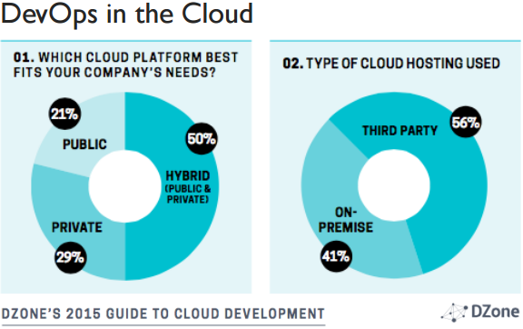 Jelastic - DevOps in the Cloud according to DZONE -- 10-June-2015