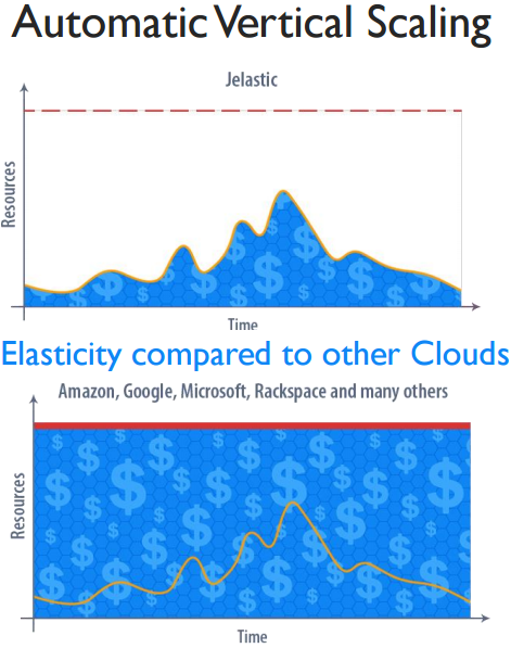 Jelastic - Elasticity compared to other Clouds