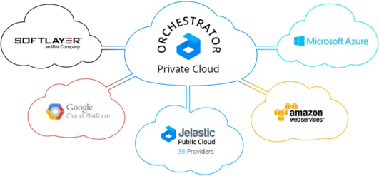 Jelastic Hybrid Cloud with multi-region support -- 9-June-2015