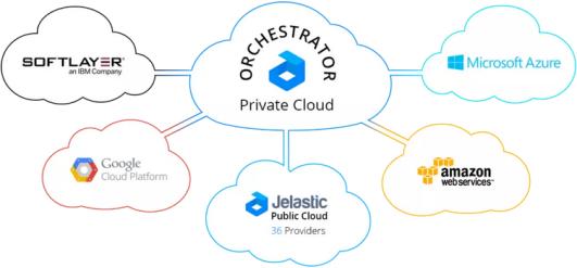 Jelastic Hybrid Cloud with multi-region support -- 9-June-2015