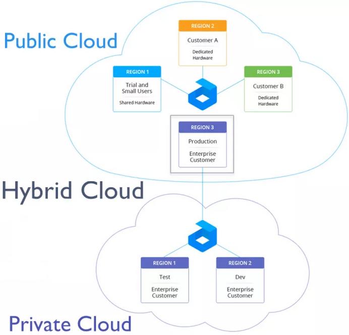 Jelastic - Hybrid Virtual Private Cloud -- 1-June-2015