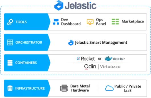 Jelastic Solution Overview -- 1-June-2015