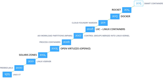 Jelastic - The Evolution of the Container Technology -- 1-June-2015.png