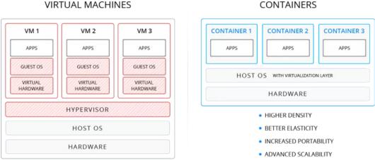 Jelastic Virtual machines vs Containers -- 1-June-2015