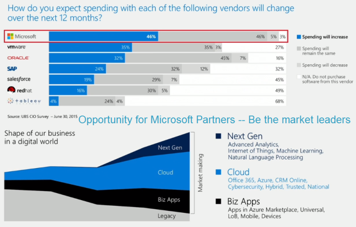 Microsoft - Market momentum for Microsoft and opportunity for Partners to be the market leader by Kevin Turner -- 15-July-2015