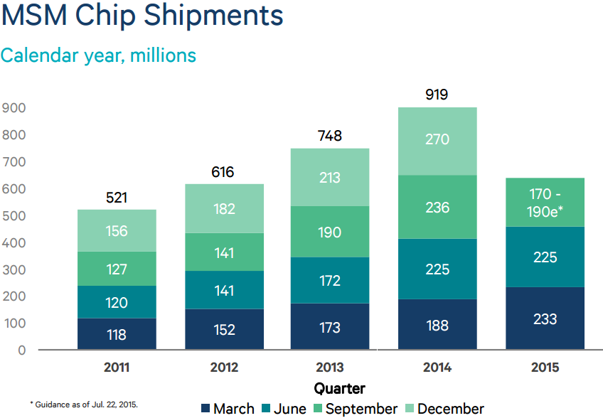 Qualcomm MSM Chip shipments -- 2011-12-13-14-15