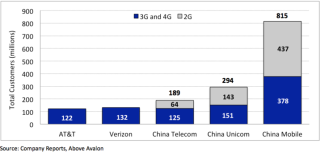 Above Avalon - Total Customers for Largest Chinese and U.S. Mobile Carriers -- 28-April-2015