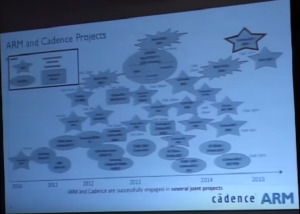 Cadence - ARM and Cadence Projects since 2010 -- June-2015