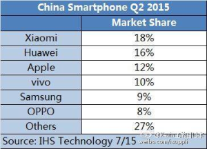 China smartphone market Q2 2015 by IHS Technology -- 23-July-2015
