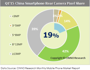 CINNO Research - Q1 2015 China Smartphone Rear Camera Pixel Share -- 12-April-2015