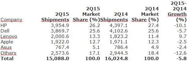 Gartner - Preliminary U.S. PC Vendor Unit Shipment Estimates for 2Q15 -- 9-July-2015