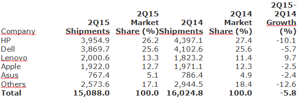 Gartner - Preliminary U.S. PC Vendor Unit Shipment Estimates for 2Q15 -- 9-July-2015