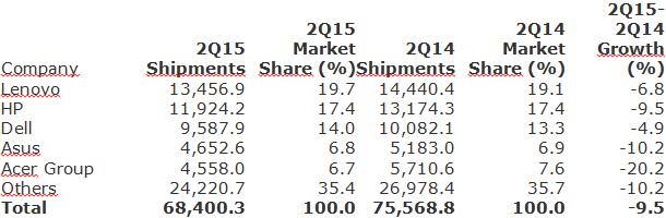 Gartner - Preliminary Worldwide PC Vendor Unit Shipment Estimates for 2Q15 -9-July-2015