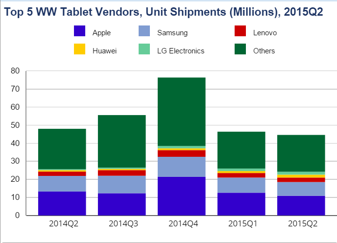 IDC on the Top 5 WW Tablet Vendors between 2014Q2 and 2015Q2