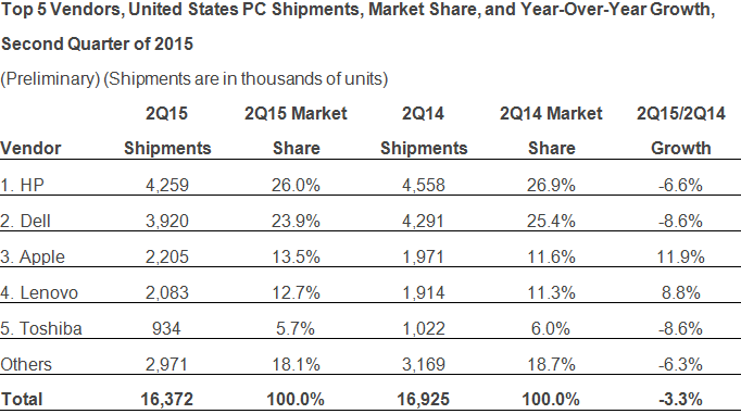 IDC - Top 5 Vendors, United States PC Shipments, Market Share, and Year-Over-Year Growth, Second Quarter of 2015 -- 9-July-2015