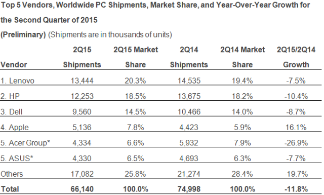 IDC - Top 5 Vendors, Worldwide PC Shipments, Market Share, and Year-Over-Year Growth for the Second Quarter of 2015 -- 9-July-2015