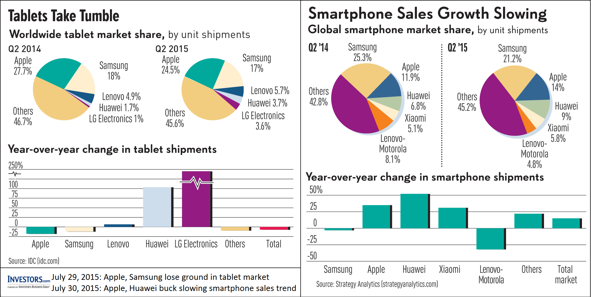 industry life cycle with the smartphone and tablet industry Envisioning itself as a global leader in most industries, samsung booked  short  product life cycles in the consumer electronics industry, samsung  in the high  growth categories of smartphones, tablets and smart wearables.