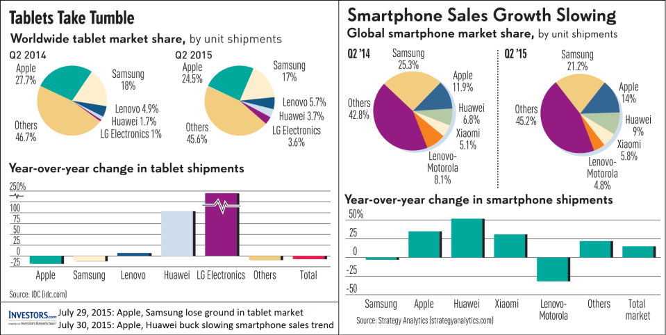 Investors.com comments on tablet and smartphone market trends -- Q2'2015
