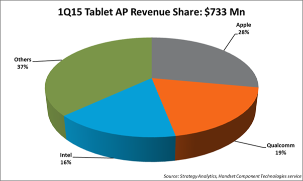 Strategy Analytics - 1Q15 Tablet AP Revenue Share $733M -- 29-July-2015