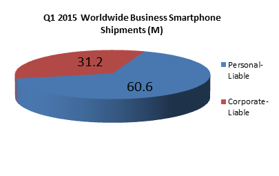 Strategy Analytics - 1Q15 Worlwide Business Smartphone Shipments -- 17-June-2015