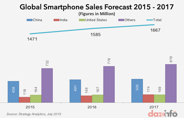 Strategy Analytics - Dazinfo - Global Smartphone Sales Forecast 2015 - 2017 -- 1-July-2015