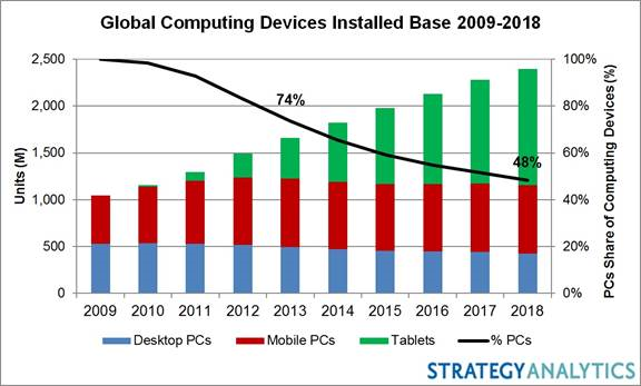 Strategy Analytics - Global Computing Devices Installed Base 2009-2018 -- 8-Oct-2014