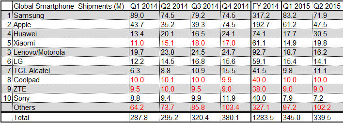 Strategy Analytics - Global Smartphone Shipments -- Q1 2014 - Q2 2015