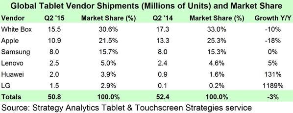 Strategy Analytics - Global Tablet Shipments and Market Share in Q2 2015 (preliminary) -- 30-July-2015